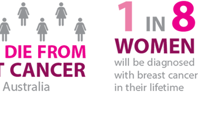 Did you know that 8 women die each day in Australia from breast cancer?